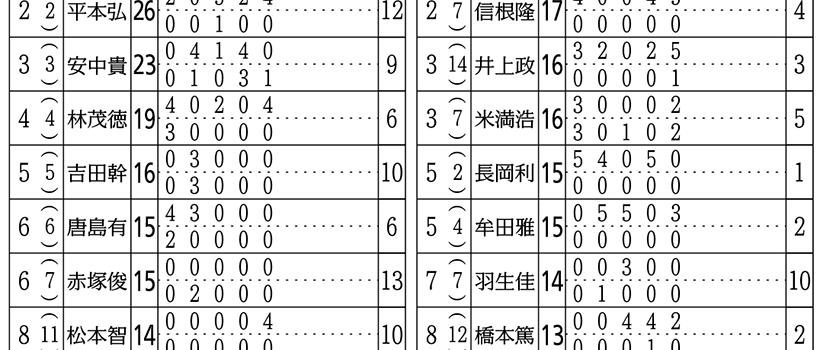 2020年1回中山・1回京都