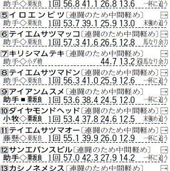 九州産馬の短い夏(坂井直樹)