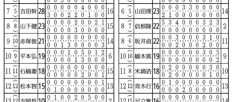 MVT第1シーズンを終えて(宇土秀顕)